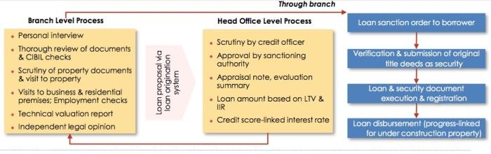 repco-loan-process
