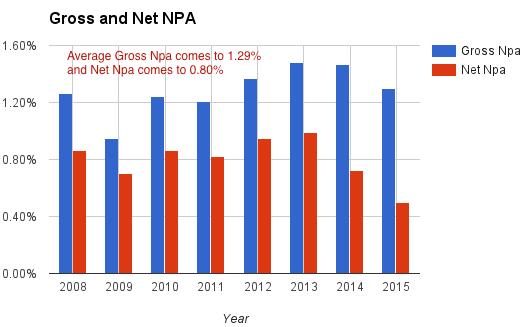 repco-provisions-gross-net