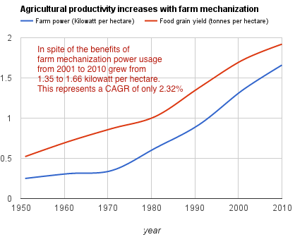 vst-farm-mechanization-power