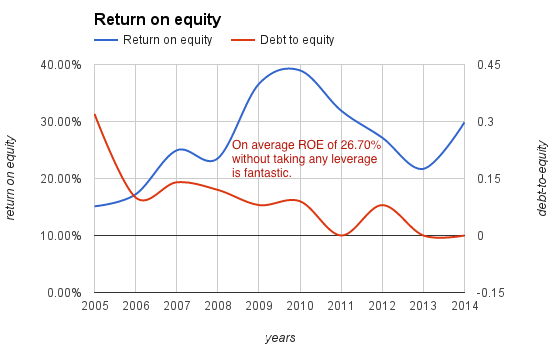vst-roe-debt-equity