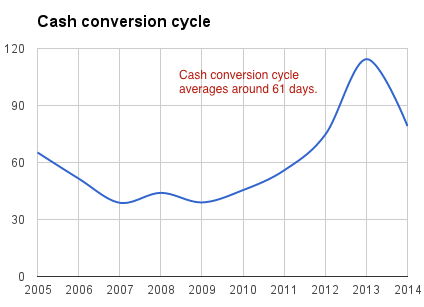 vst-tillers-cash-conversion-cycle