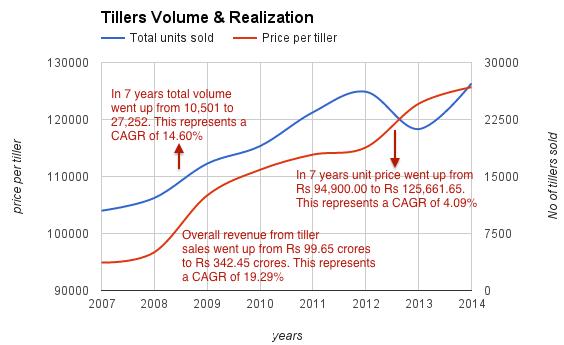 vsttillers-tiller-sales