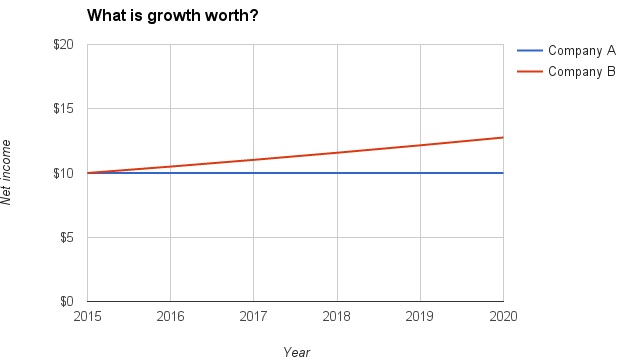 what-is-growth-worth-chart