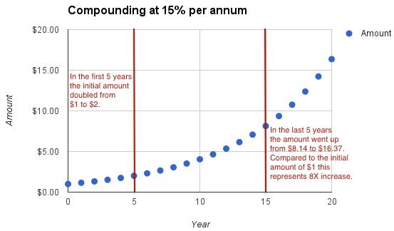 learning-india-compounding-backloaded